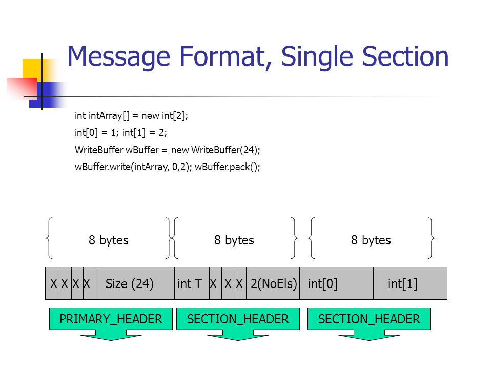Message Format, Single Section int intArray[] = new int[2]; int[0] = 1; int[1] = 2; WriteBuffer wBuffer = new WriteBuffer(24); wBuffer.write(intArray,