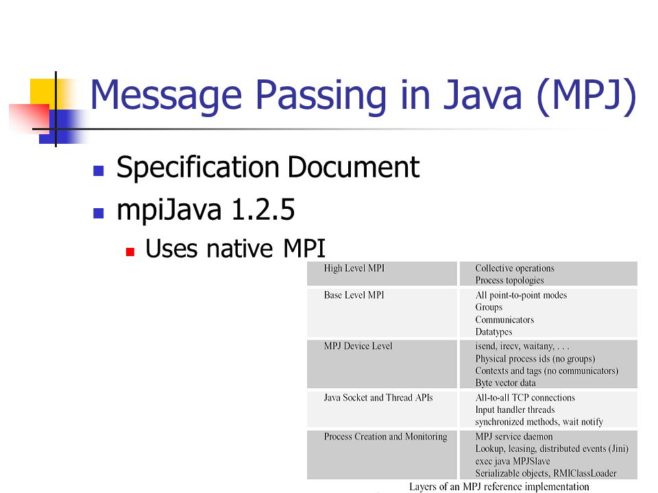 Message Passing in Java (MPJ) Specification Document mpiJava 1.2.5 Uses native MPI
