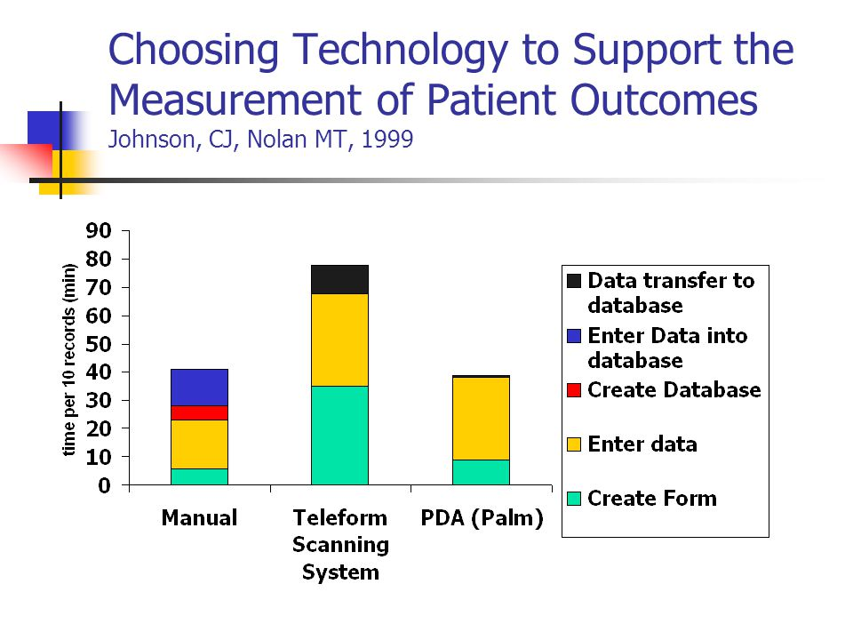 Choosing Technology to Support the Measurement of Patient Outcomes Johnson, CJ, Nolan MT, 1999