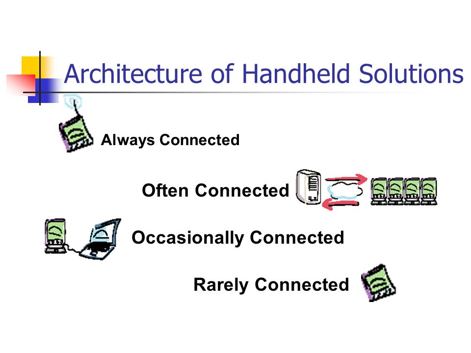 Solution Architecture Requires always active wireless connectivity Useful Applications: Order Entry Real time monitoring Lab Results viewing Radiology Results viewing Always Connected: PDA as a thin-client