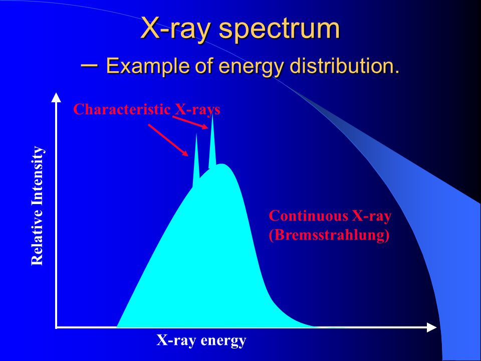 X-ray spectrum – Example of energy distribution. X-ray energy Relative Intensity Characteristic X-rays Continuous X-ray (Bremsstrahlung)