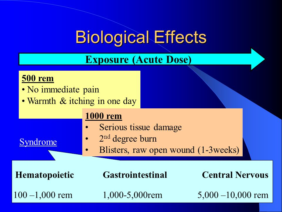 Biological Effects Exposure (Acute Dose) 500 rem No immediate pain Warmth & itching in one day 1000 rem Serious tissue damage 2 nd degree burn Blister