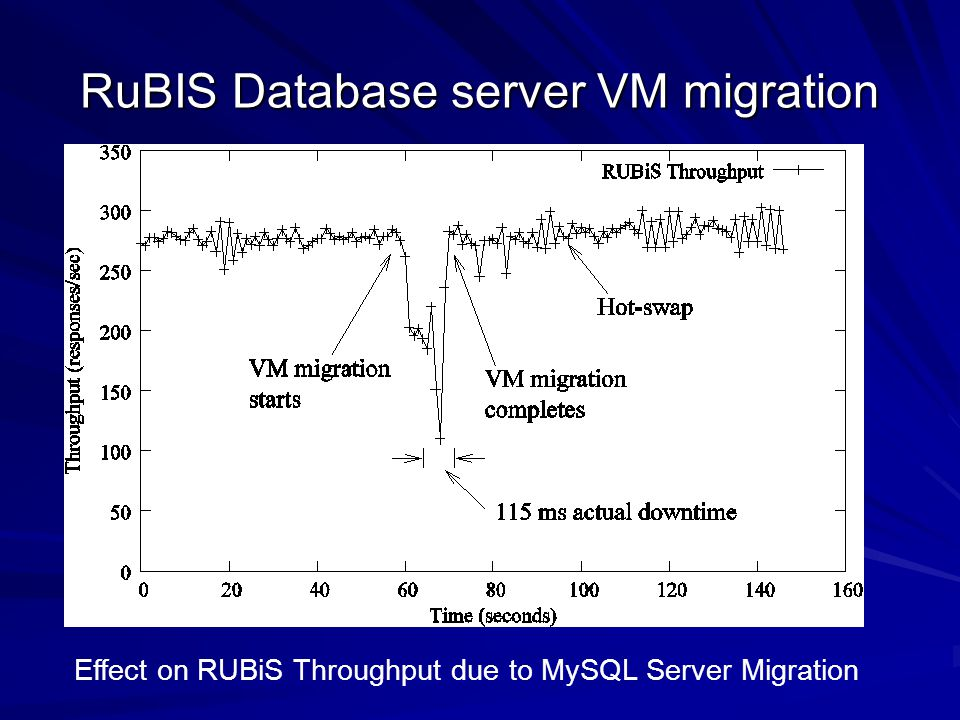 RuBIS Database server VM migration Effect on RUBiS Throughput due to MySQL Server Migration