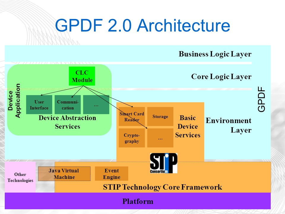 12 GPDF 2.0 Architecture Business Logic Layer Core Logic Layer Environment Layer STIP Technology Core Framework Basic Device Services GPDF Platform CLC Module User Interface Communi- cation … Device Application Event Engine Storage Crypto- graphy Smart Card Reader … Java Virtual Machine Other Technologies Device Abstraction Services