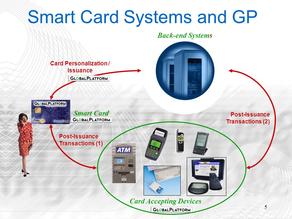 5 Smart Card Systems and GP Card Personalization / Issuance Back-end Systems Card Accepting Devices Post-Issuance Transactions (1) Post-Issuance Transactions (2) Smart Card