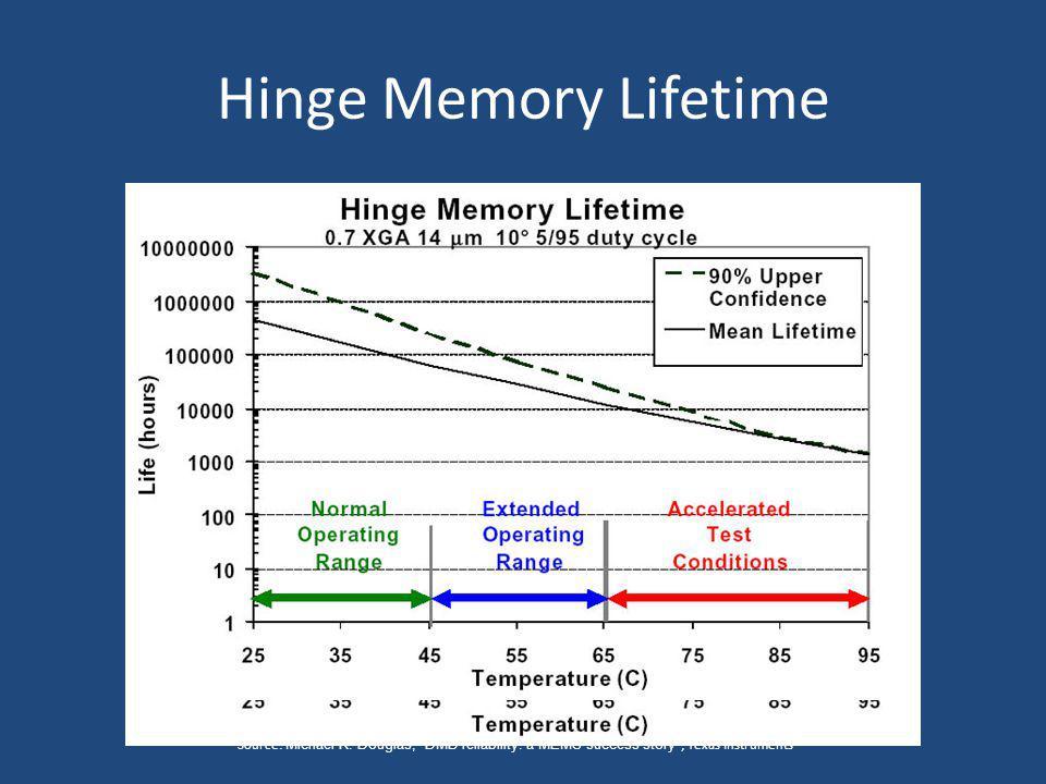 Hinge Memory Lifetime Source: Michael R. Douglas; DMD reliability: a MEMS success story ; Texas Instruments