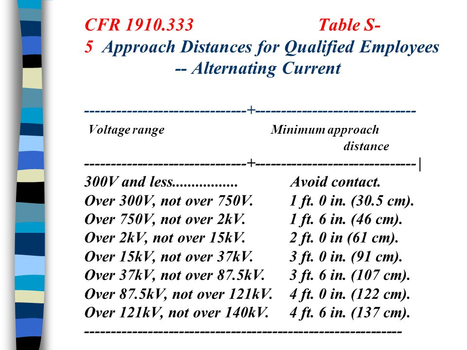 CFR 1910.333Table S- 5 Approach Distances for Qualified Employees -- Alternating Current -------------------------------+------------------------------- Voltage range Minimum approach distance -------------------------------+------------------------------- | 300V and less.................