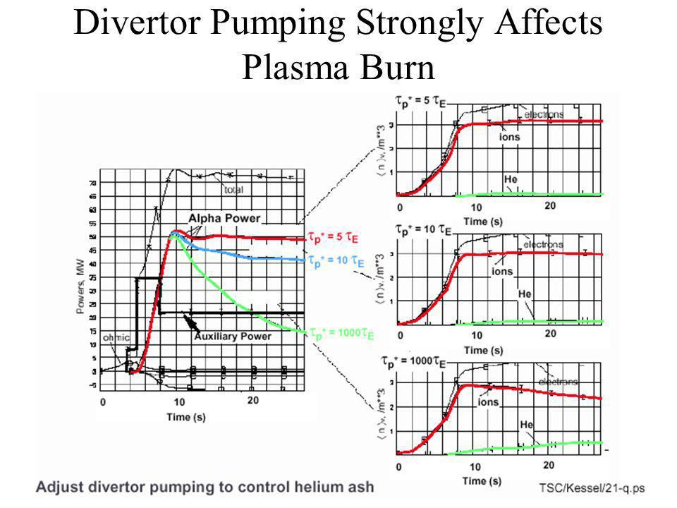 Divertor Pumping Strongly Affects Plasma Burn