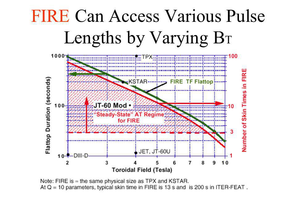 FIRE Can Access Various Pulse Lengths by Varying B T