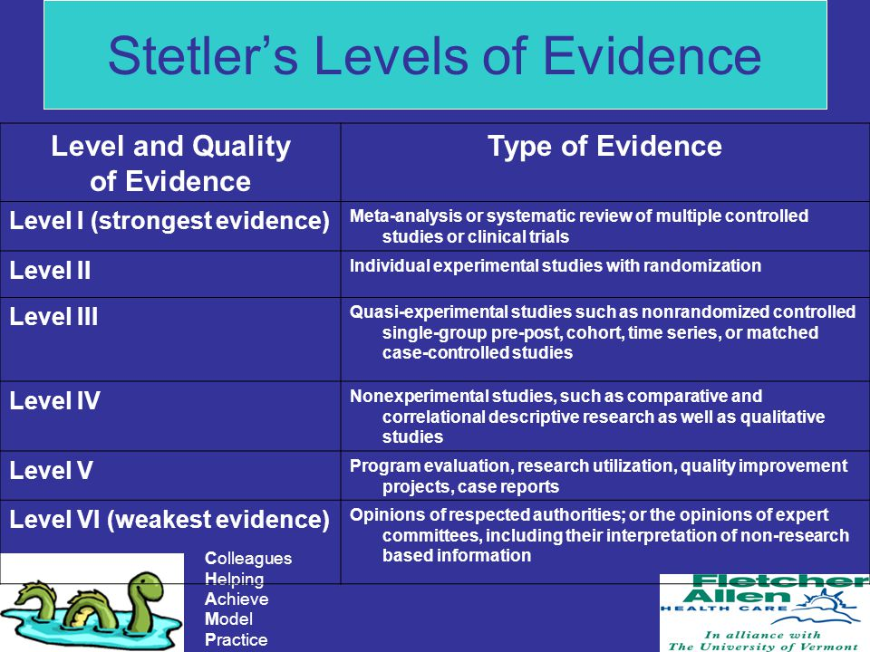 Colleagues Helping Achieve Model Practice Stetlers Levels of Evidence Level and Quality of Evidence Type of Evidence Level I (strongest evidence) Meta-analysis or systematic review of multiple controlled studies or clinical trials Level II Individual experimental studies with randomization Level III Quasi-experimental studies such as nonrandomized controlled single-group pre-post, cohort, time series, or matched case-controlled studies Level IV Nonexperimental studies, such as comparative and correlational descriptive research as well as qualitative studies Level V Program evaluation, research utilization, quality improvement projects, case reports Level VI (weakest evidence) Opinions of respected authorities; or the opinions of expert committees, including their interpretation of non-research based information