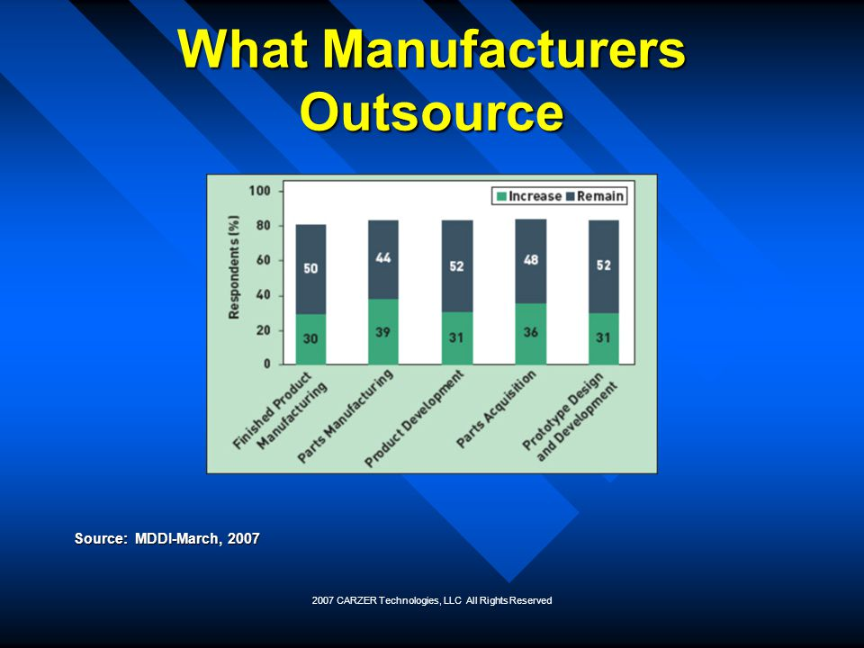 2007 CARZER Technologies, LLC All Rights Reserved What Manufacturers Outsource Source: MDDI-March, 2007