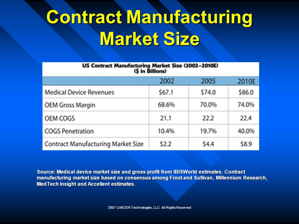 2007 CARZER Technologies, LLC All Rights Reserved Contract Manufacturing Market Size Source: Medical device market size and gross profit from IBISWorl