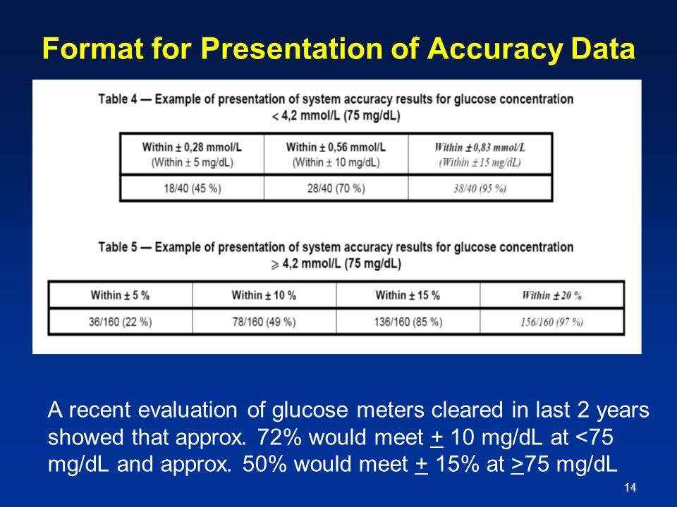 14 Format for Presentation of Accuracy Data A recent evaluation of glucose meters cleared in last 2 years showed that approx. 72% would meet + 10 mg/d