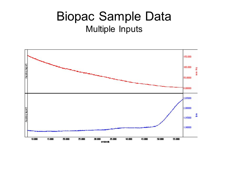 Biopac Sample Data Multiple Inputs