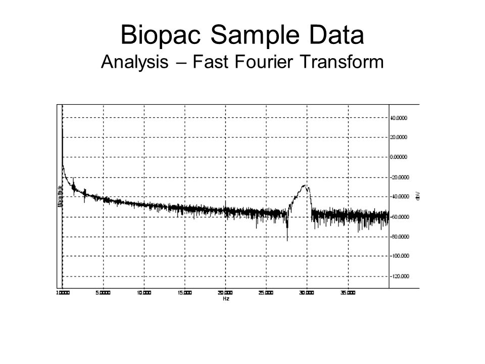 Biopac Sample Data Analysis – Fast Fourier Transform