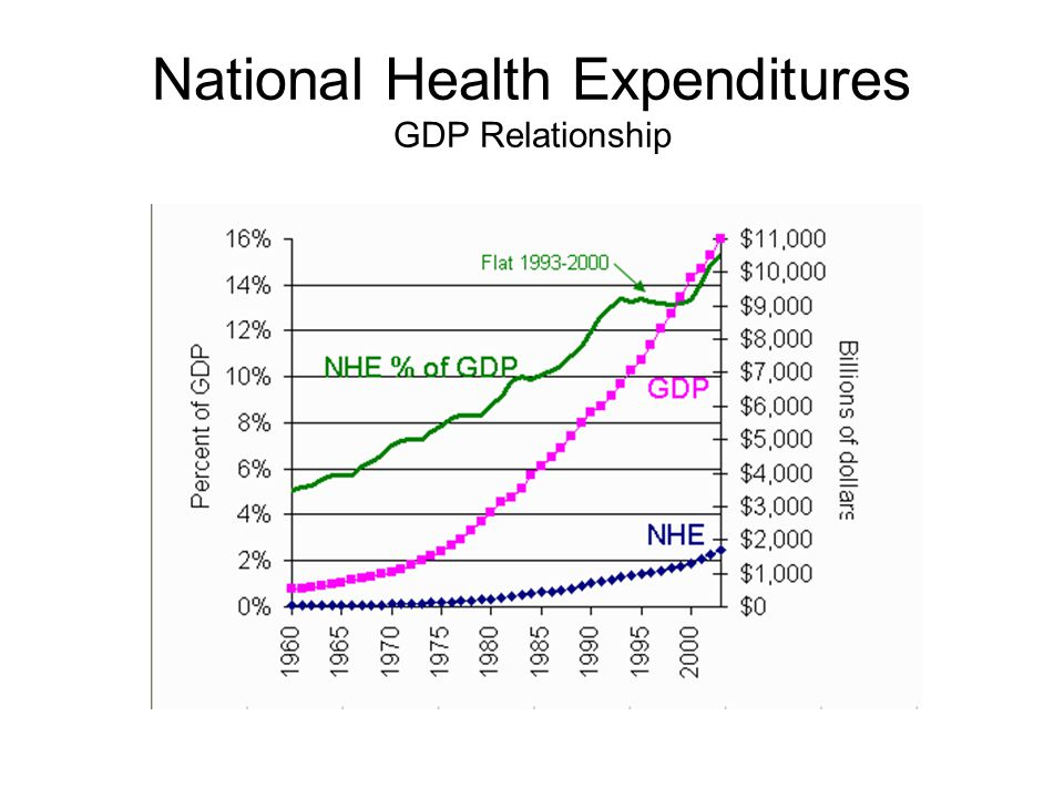 National Health Expenditures GDP Relationship