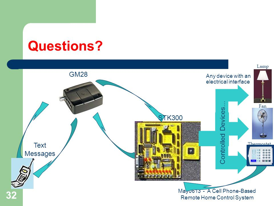 May0613 - A Cell Phone-Based Remote Home Control System 32 Questions? Text Messages GM28 STK300 Any device with an electrical interface Controlled Dev