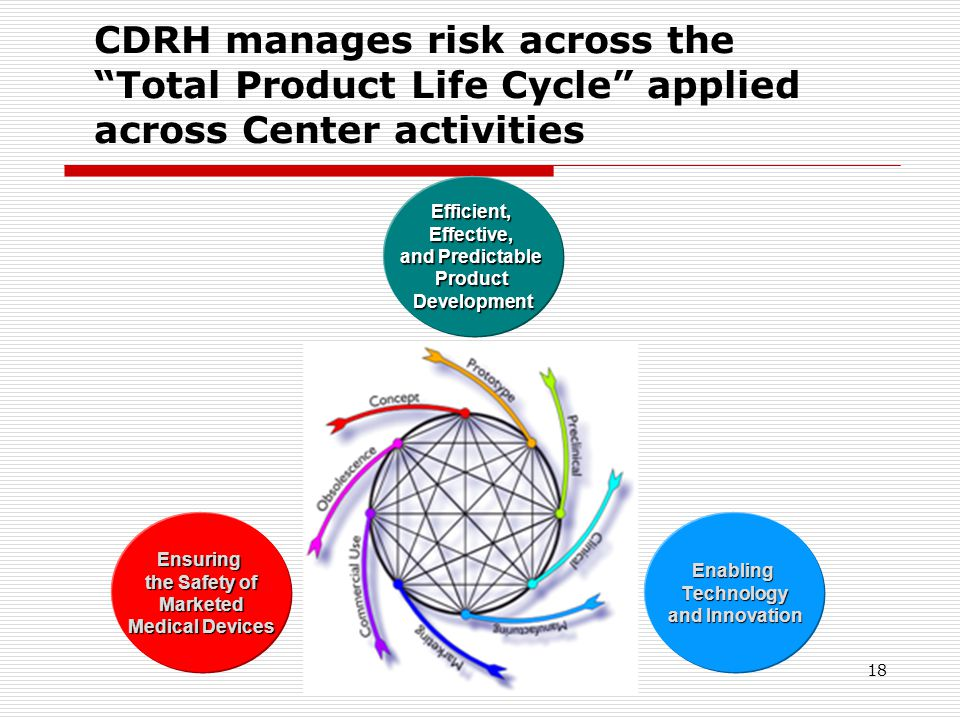 18 CDRH manages risk across the Total Product Life Cycle applied across Center activities