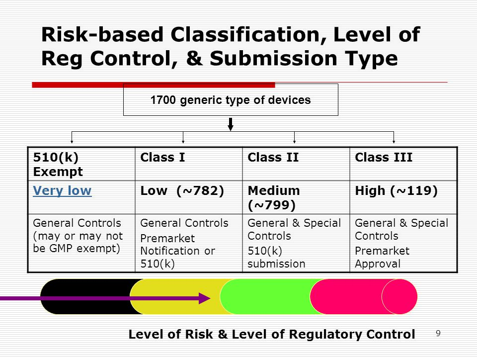 9 Risk-based Classification, Level of Reg Control, & Submission Type 510(k) Exempt Class IClass IIClass III Very lowLow (~782)Medium (~799) High (~119