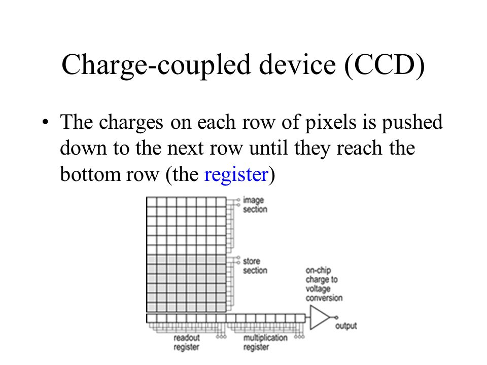 Charge-coupled device (CCD) The charges on each row of pixels is pushed down to the next row until they reach the bottom row (the register)