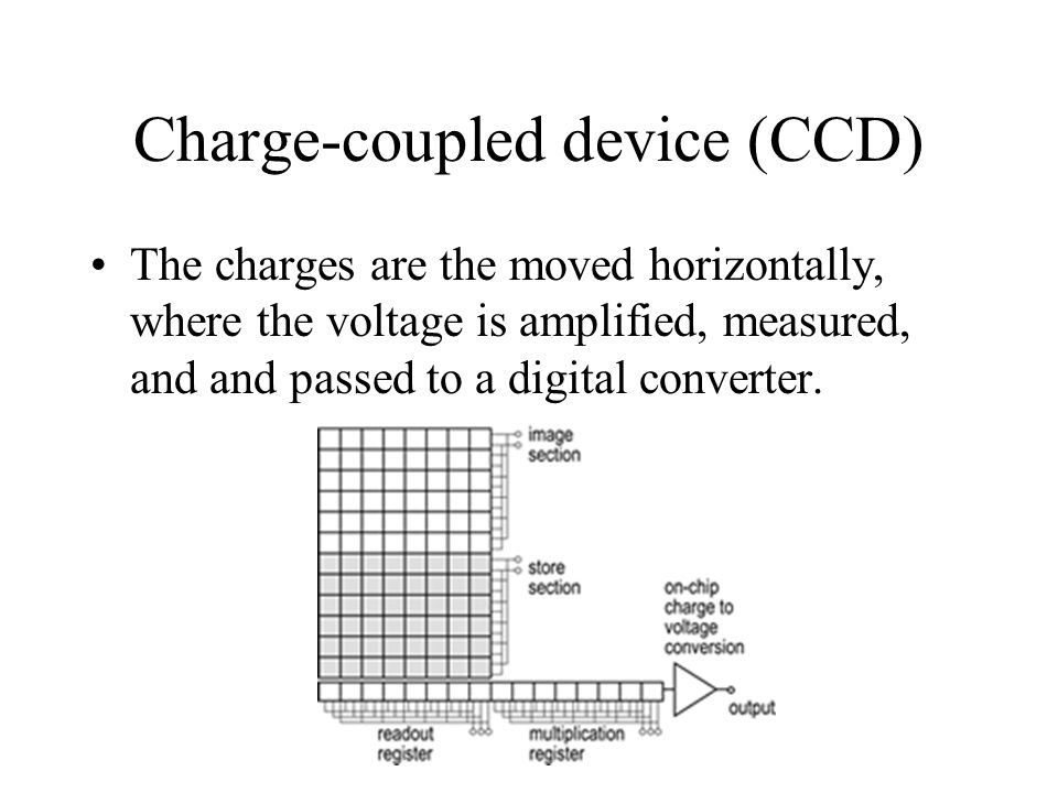 Charge-coupled device (CCD) The charges are the moved horizontally, where the voltage is amplified, measured, and and passed to a digital converter.