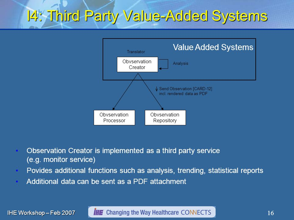 IHE Workshop – Feb I4: Third Party Value-Added Systems Obvservation Creator Obvservation Processor Translator Obvservation Repository Send Observation [CARD-12] incl.