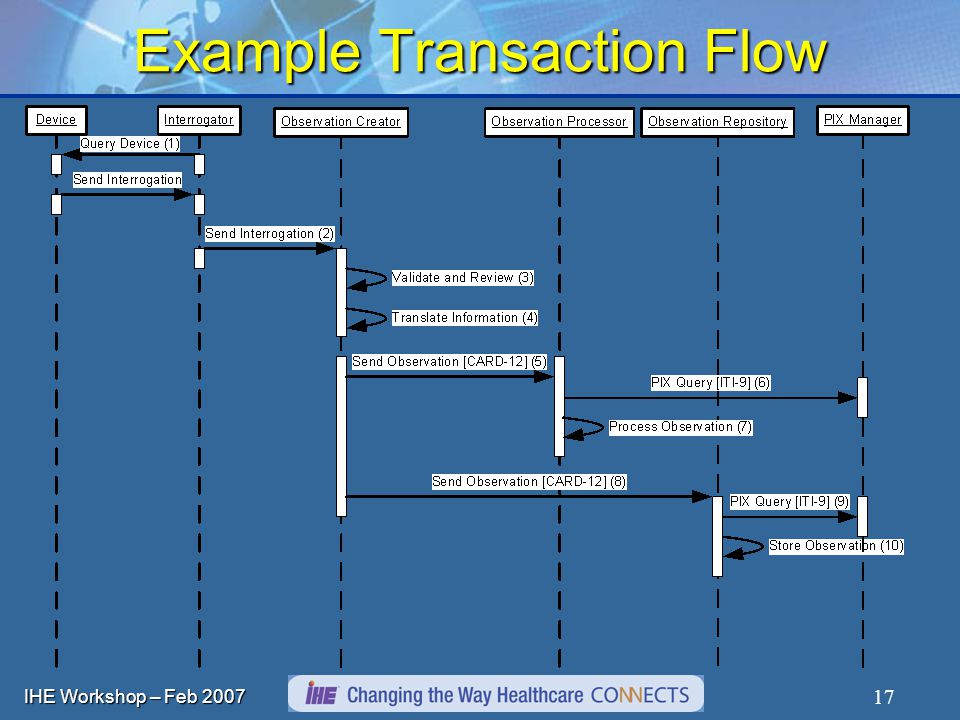 IHE Workshop – Feb Example Transaction Flow