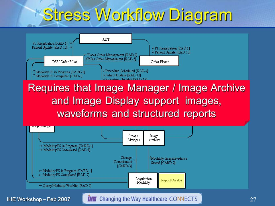 IHE Workshop – Feb Stress Workflow Diagram Requires that Image Manager / Image Archive and Image Display support images, waveforms and structured reports
