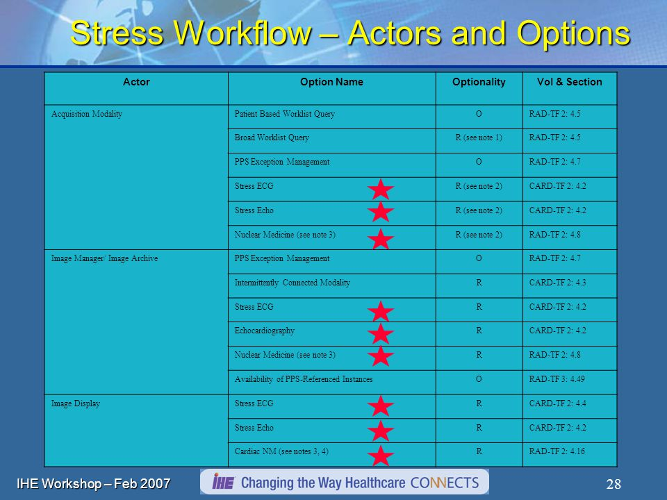 IHE Workshop – Feb Stress Workflow – Actors and Options ActorOption NameOptionalityVol & Section Acquisition ModalityPatient Based Worklist QueryORAD-TF 2: 4.5 Broad Worklist QueryR (see note 1)RAD-TF 2: 4.5 PPS Exception ManagementORAD-TF 2: 4.7 Stress ECGR (see note 2)CARD-TF 2: 4.2 Stress EchoR (see note 2)CARD-TF 2: 4.2 Nuclear Medicine (see note 3)R (see note 2)RAD-TF 2: 4.8 Image Manager/ Image ArchivePPS Exception ManagementORAD-TF 2: 4.7 Intermittently Connected ModalityRCARD-TF 2: 4.3 Stress ECGRCARD-TF 2: 4.2 EchocardiographyRCARD-TF 2: 4.2 Nuclear Medicine (see note 3)RRAD-TF 2: 4.8 Availability of PPS-Referenced InstancesORAD-TF 3: 4.49 Image DisplayStress ECGRCARD-TF 2: 4.4 Stress EchoRCARD-TF 2: 4.2 Cardiac NM (see notes 3, 4)RRAD-TF 2: 4.16