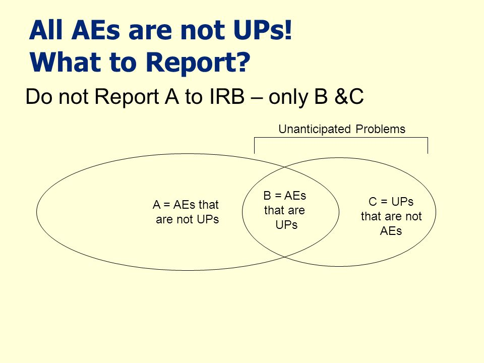 All AEs are not UPs! What to Report? Do not Report A to IRB – only B &C A = AEs that are not UPs B = AEs that are UPs C = UPs that are not AEs Unantic
