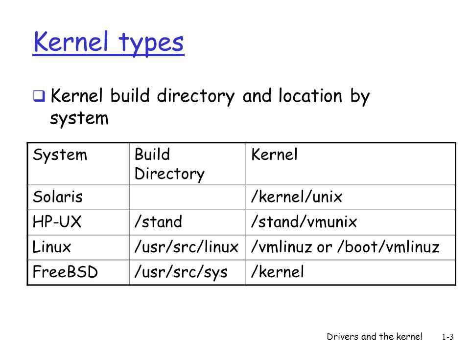 Drivers and the kernel1-3 Kernel types Kernel build directory and location by system SystemBuild Directory Kernel Solaris/kernel/unix HP-UX/stand/stand/vmunix Linux/usr/src/linux/vmlinuz or /boot/vmlinuz FreeBSD/usr/src/sys/kernel