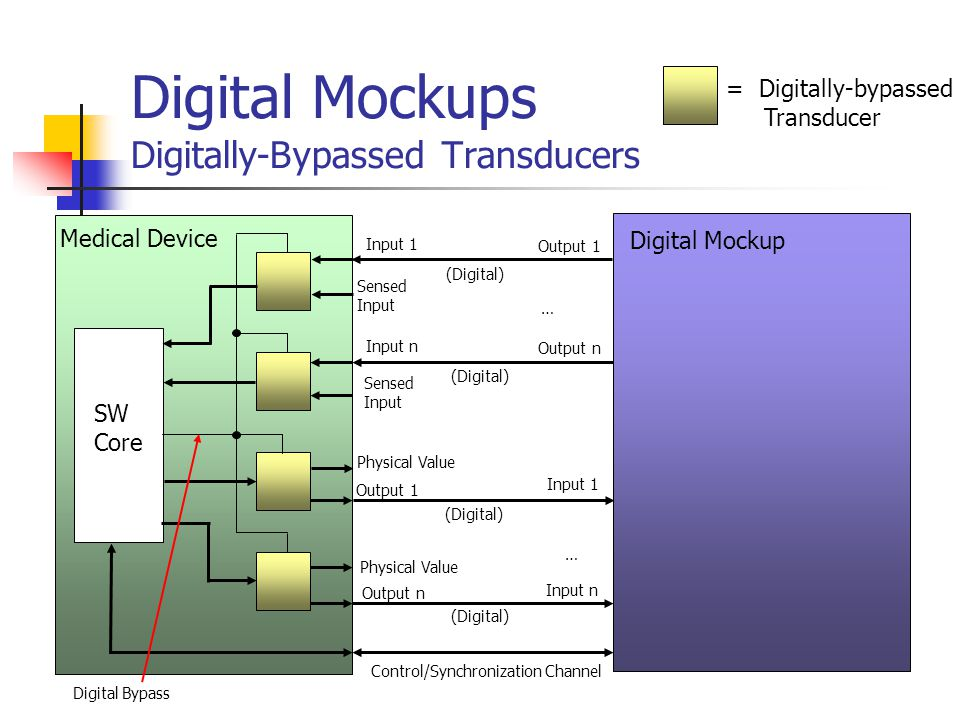 Digital Mockups Digitally-Bypassed Transducers Transducer Digital input Sensed Value Bypass Transducer (to medical device) Digital output Input Digitally-Bypassed Transducer Output Digitally-Bypassed Transducer Transducer Digital output Physical Value Digital input (from medical device) Simple and inexpensive hardware additions enable bypassing the transducer inputs and outputs, and enable working completely in the digital domain