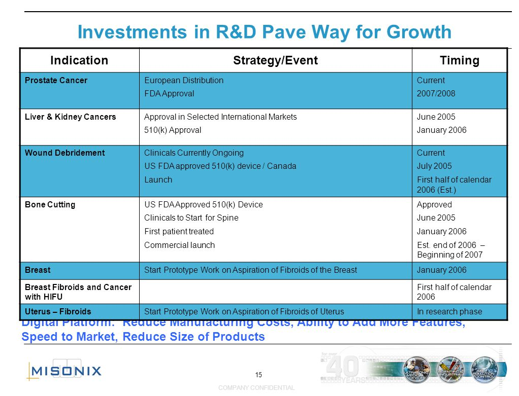 15 COMPANY CONFIDENTIAL Investments in R&D Pave Way for Growth Digital Platform: Reduce Manufacturing Costs, Ability to Add More Features, Speed to Ma