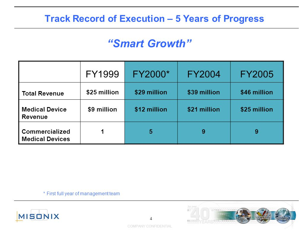 4 COMPANY CONFIDENTIAL Track Record of Execution – 5 Years of Progress * First full year of management team Smart Growth FY1999FY2000* FY2004FY2005 To