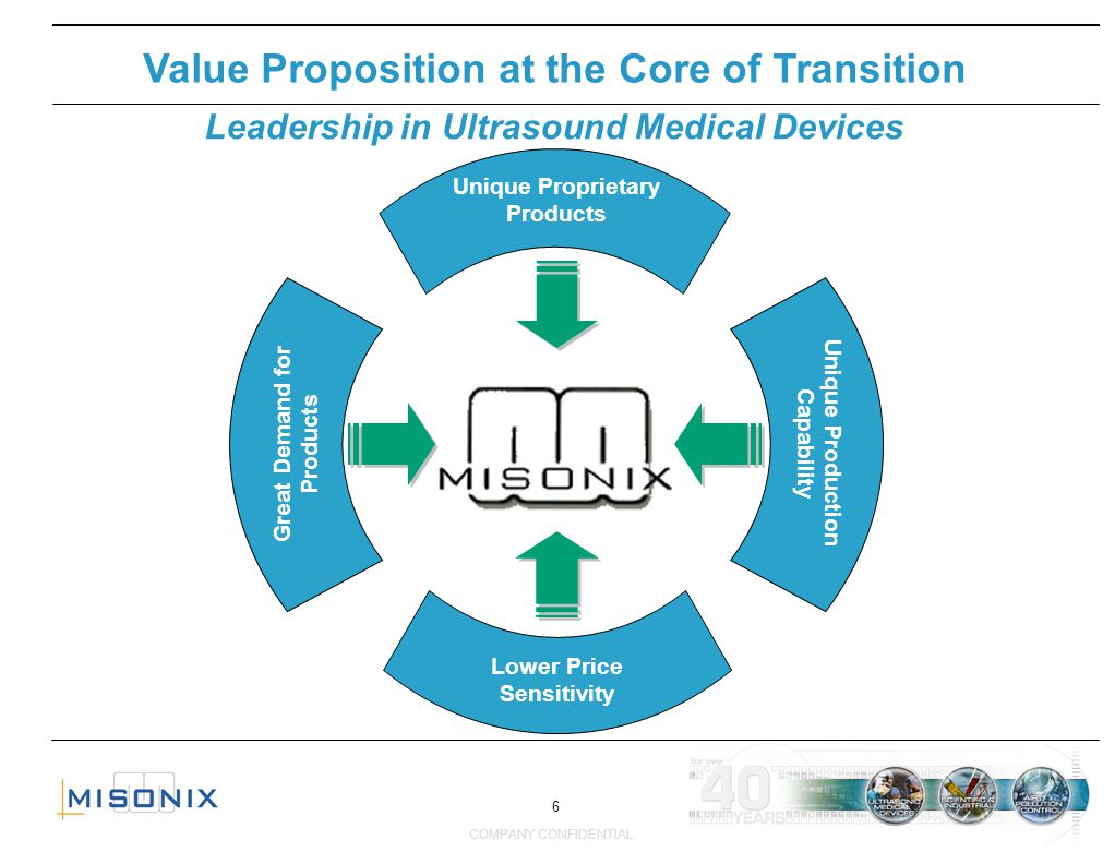 6 COMPANY CONFIDENTIAL Value Proposition at the Core of Transition Leadership in Ultrasound Medical Devices Unique Proprietary Products Great Demand f