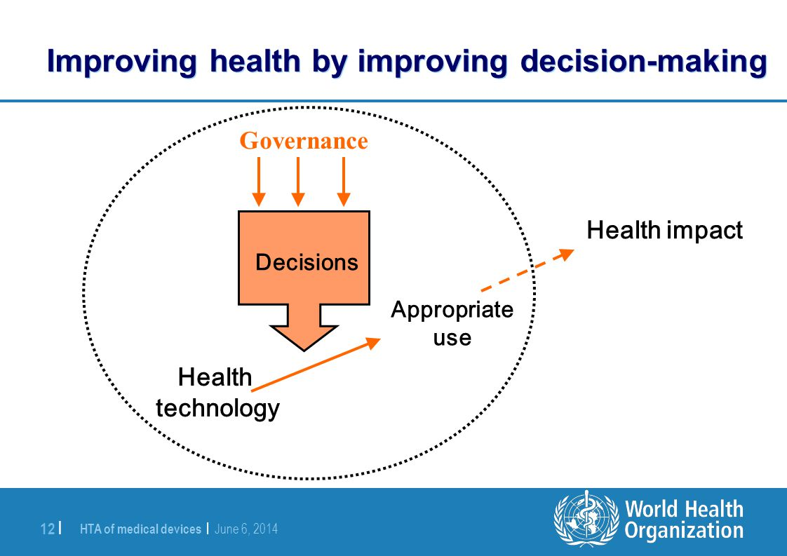 HTA of medical devices | June 6, 2014 12 | Improving health by improving decision-making Health technology Appropriate use Health impact Decisions Gov