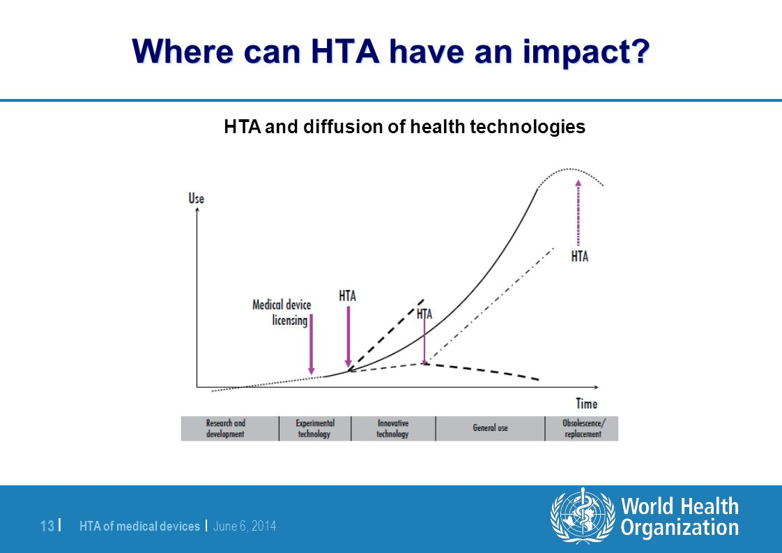 HTA of medical devices | June 6, 2014 13 | Where can HTA have an impact? HTA and diffusion of health technologies