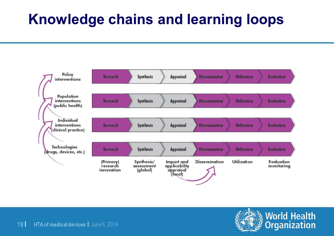 HTA of medical devices | June 6, 2014 19 | Knowledge chains and learning loops