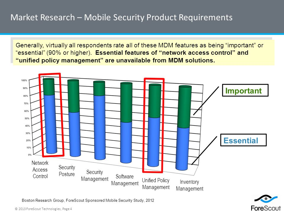 © 2013 ForeScout Technologies, Page 4 Market Research – Mobile Security Product Requirements Generally, virtually all respondents rate all of these MD