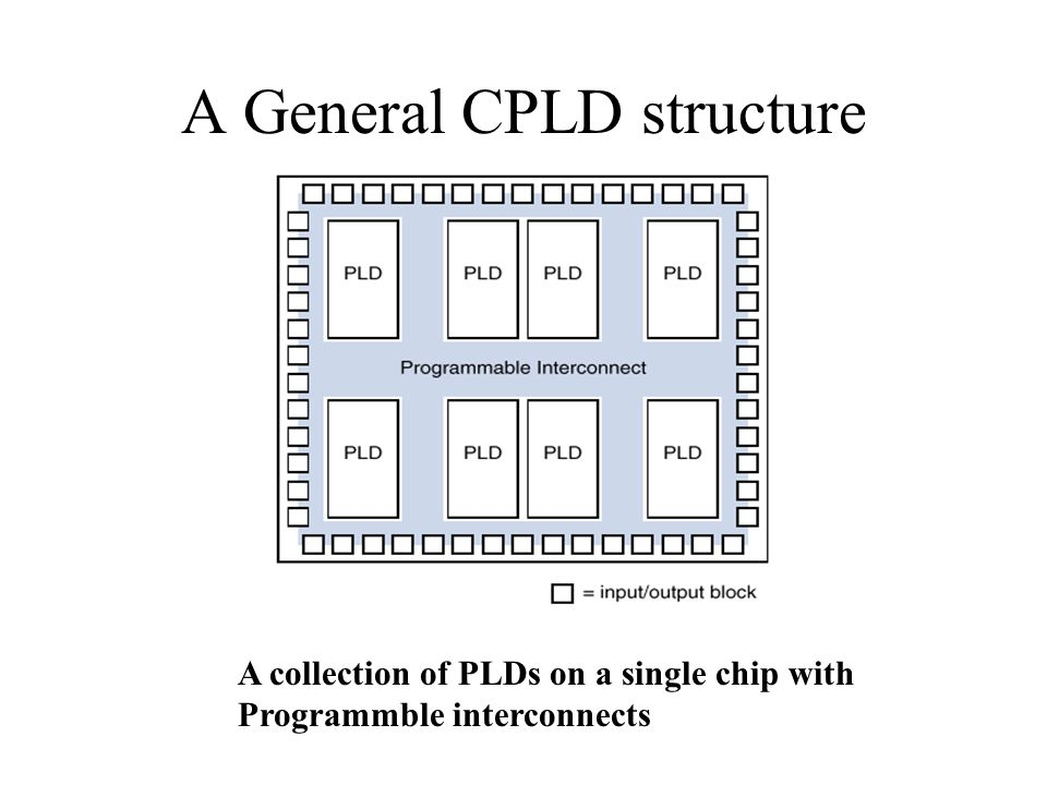 A General CPLD structure A collection of PLDs on a single chip with Programmble interconnects
