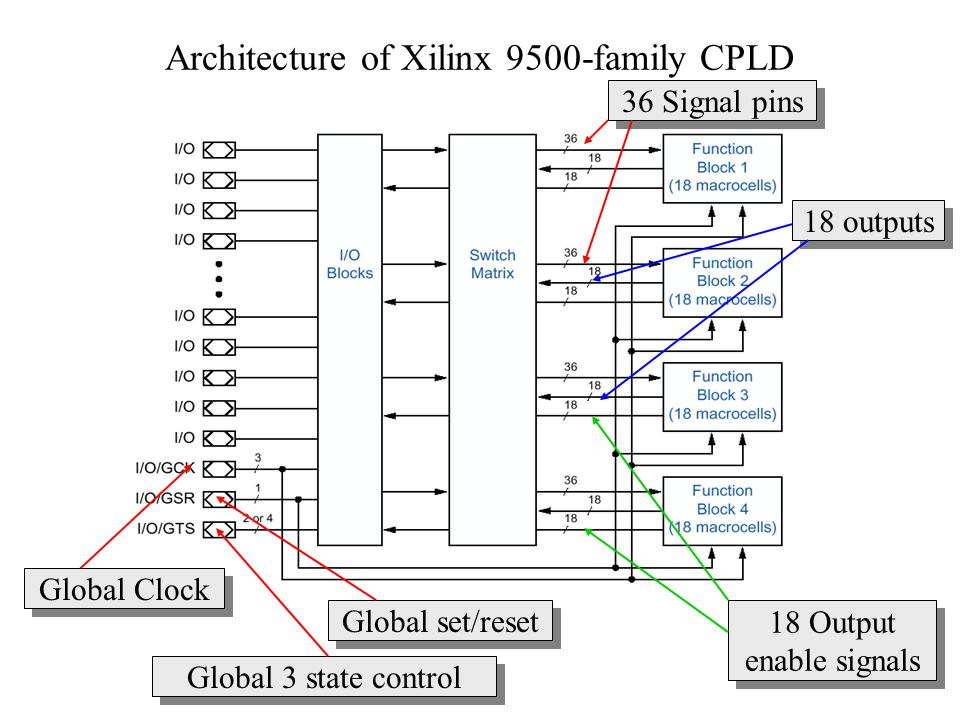 Architecture of Xilinx 9500-family CPLD Global set/reset Global 3 state control Global Clock 36 Signal pins 18 outputs 18 Output enable signals 18 Out