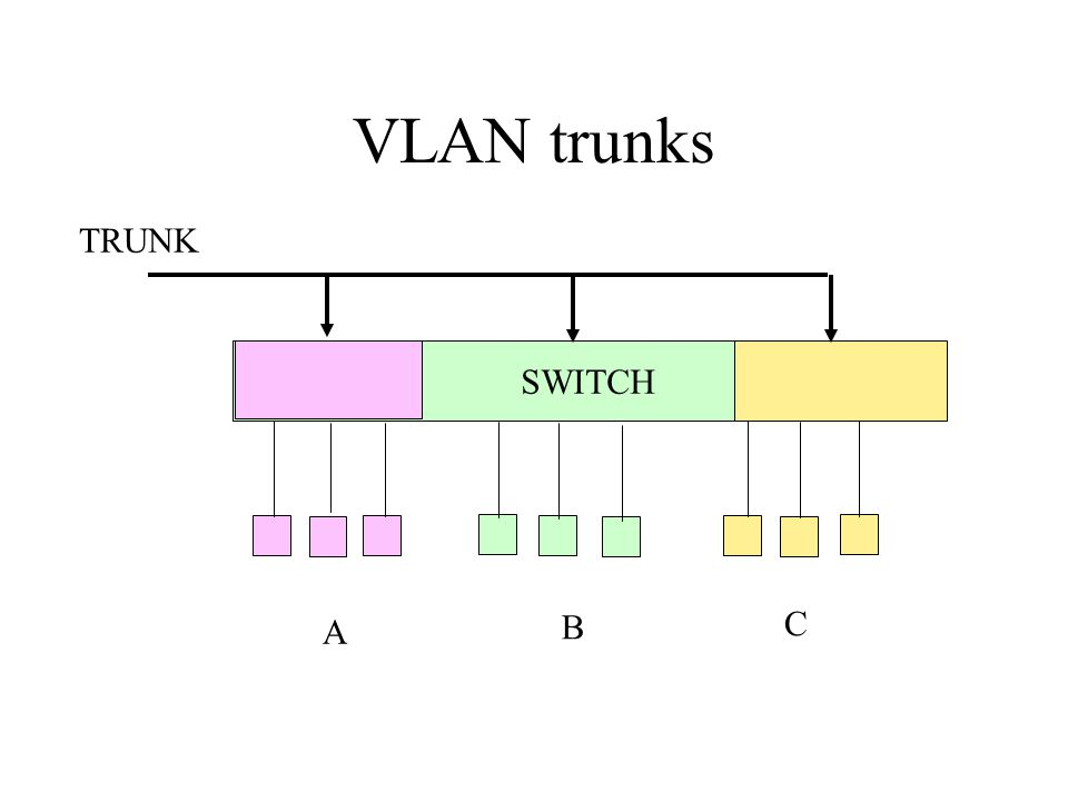 VLAN trunks SWITCH A B C TRUNK