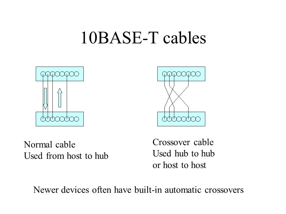 10BASE-T cables Normal cable Used from host to hub Crossover cable Used hub to hub or host to host Newer devices often have built-in automatic crossovers