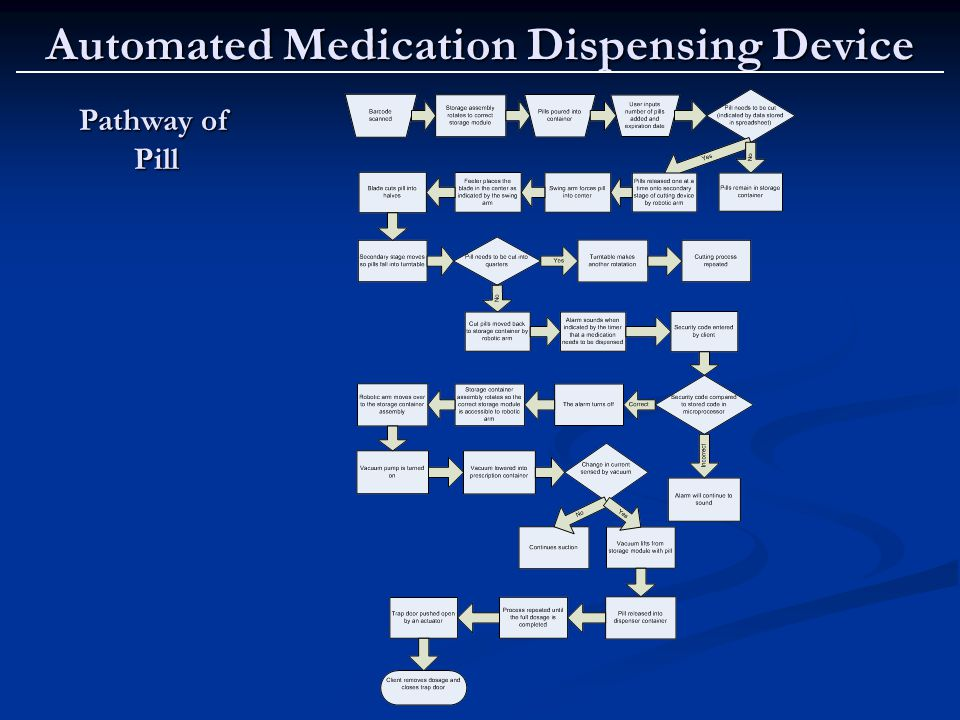 Automated Medication Dispensing Device Pathway of Pill