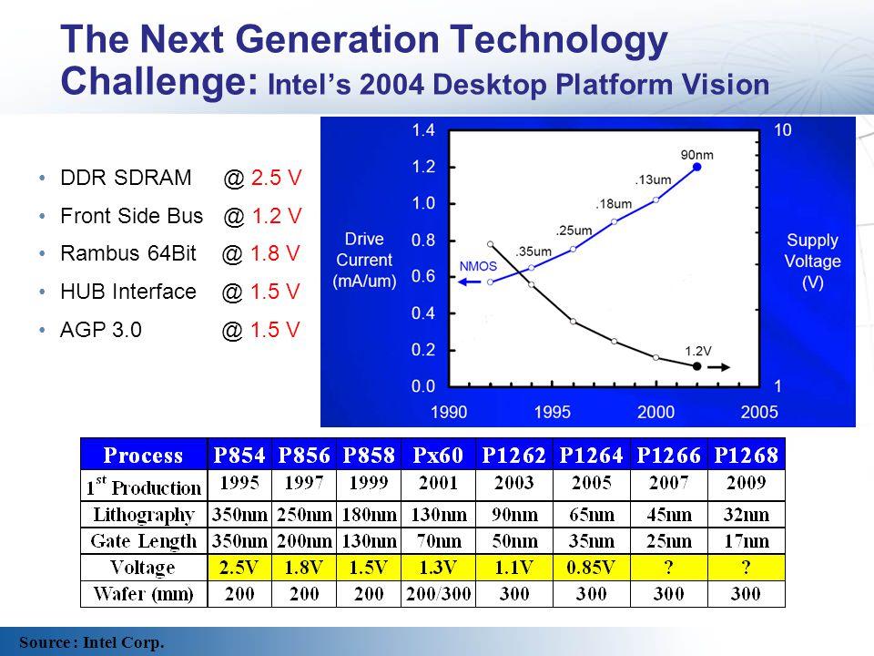 The Next Generation Technology Challenge: Intels 2004 Desktop Platform Vision DDR SDRAM @ 2.5 V Front Side Bus @ 1.2 V Rambus 64Bit @ 1.8 V HUB Interf