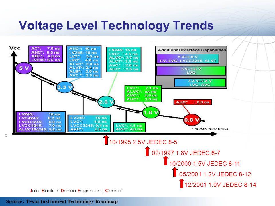 Voltage Level Technology Trends 10/1995 2.5V JEDEC 8-5 02/1997 1.8V JEDEC 8-7 10/2000 1.5V JEDEC 8-11 05/2001 1.2V JEDEC 8-12 12/2001 1.0V JEDEC 8-14