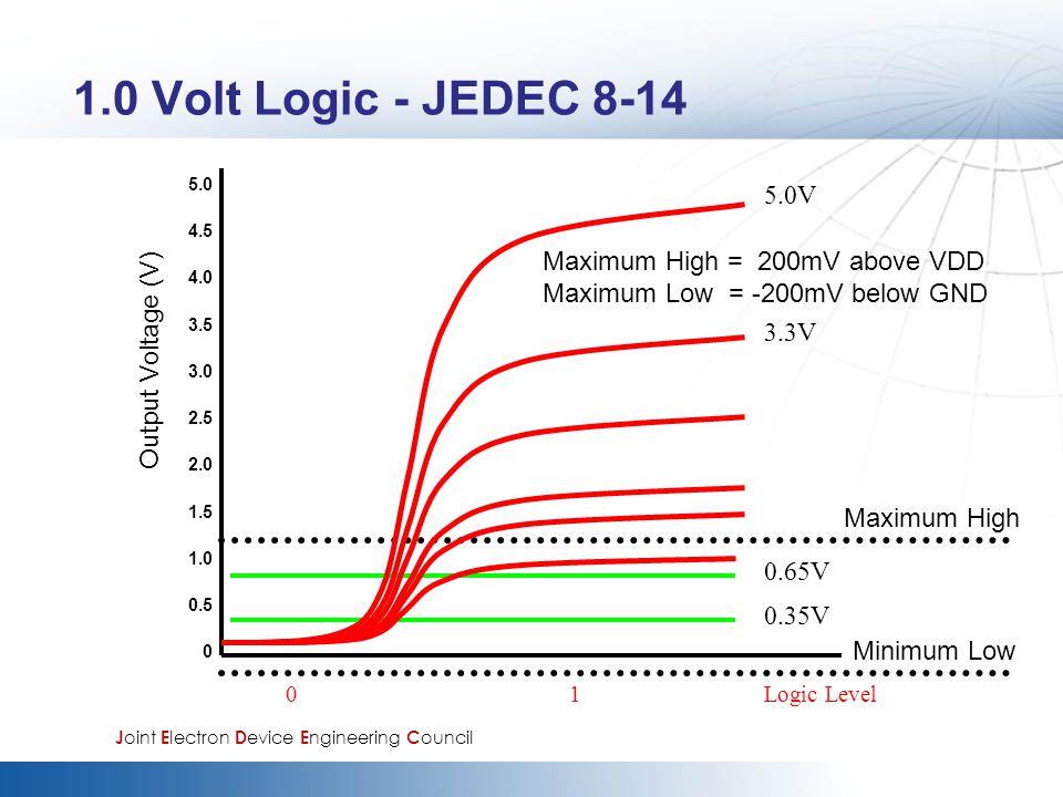 1.0 Volt Logic - JEDEC 8-14 5.0 4.5 4.0 3.5 3.0 2.5 2.0 1.5 1.0 0.5 0 Output Voltage (V) Maximum High Minimum Low 0.65V 0.35V 0 1 Logic Level Maximum