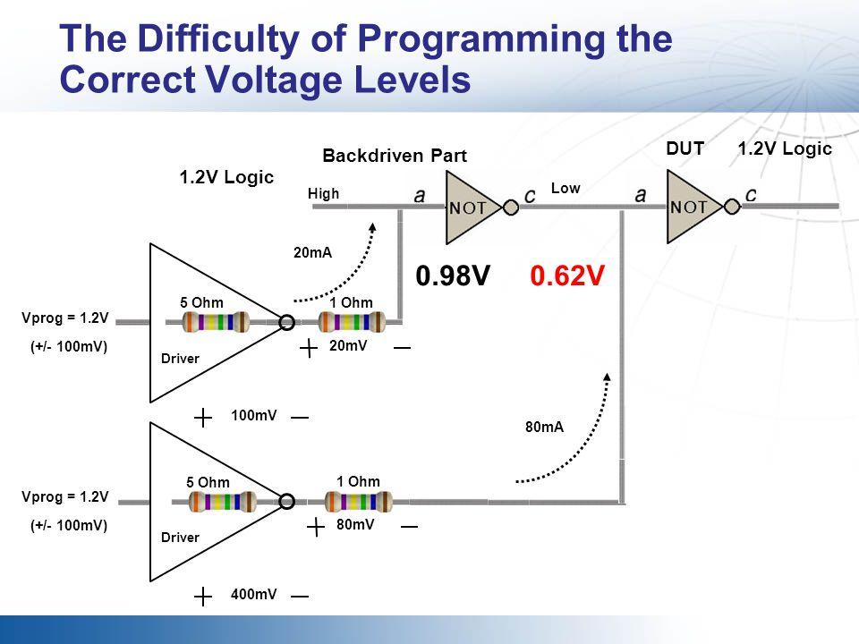 DUT High 80mA 400mV Vprog = 1.2V (+/- 100mV) Driver Backdriven Part 0.62V Low 5 Ohm 1.2V Logic The Difficulty of Programming the Correct Voltage Level