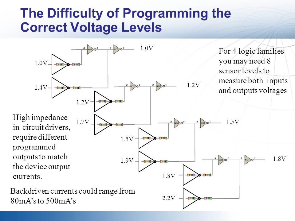 The Difficulty of Programming the Correct Voltage Levels For 4 logic families you may need 8 sensor levels to measure both inputs and outputs voltages