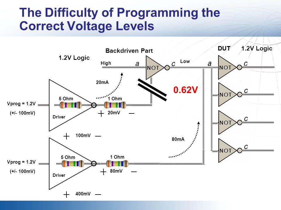 DUT High 80mA 400mV Vprog = 1.2V (+/- 100mV) Driver Backdriven Part 5 Ohm 1.2V Logic The Difficulty of Programming the Correct Voltage Levels 100mV Vp